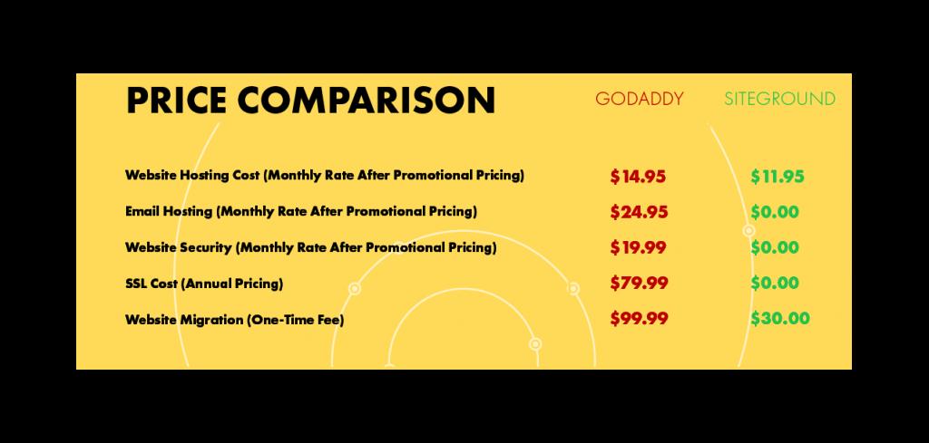Godaddy Hosting siteground price comparision 1